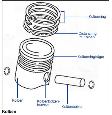 как правельно устоновить кольца компрессора камаз двухцилиндровый проточкой вниз или в верх