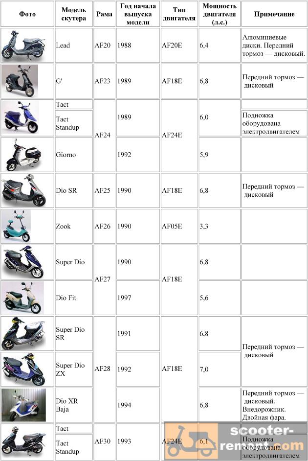 Каталог скутеров Honda от модели AF20 до AF30