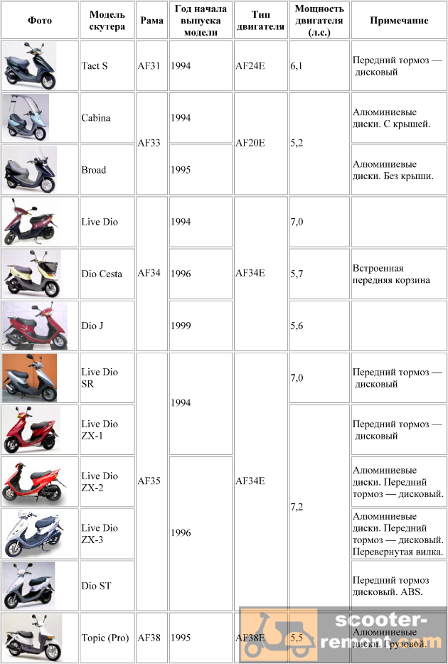 Каталог скутеров Honda от модели AF31 до AF38