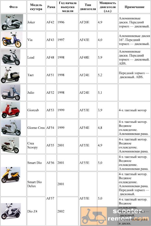 Каталог скутеров Honda от модели AF42 до AF57