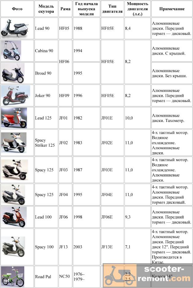 Каталог скутеров Honda от модели NF05 до NC50