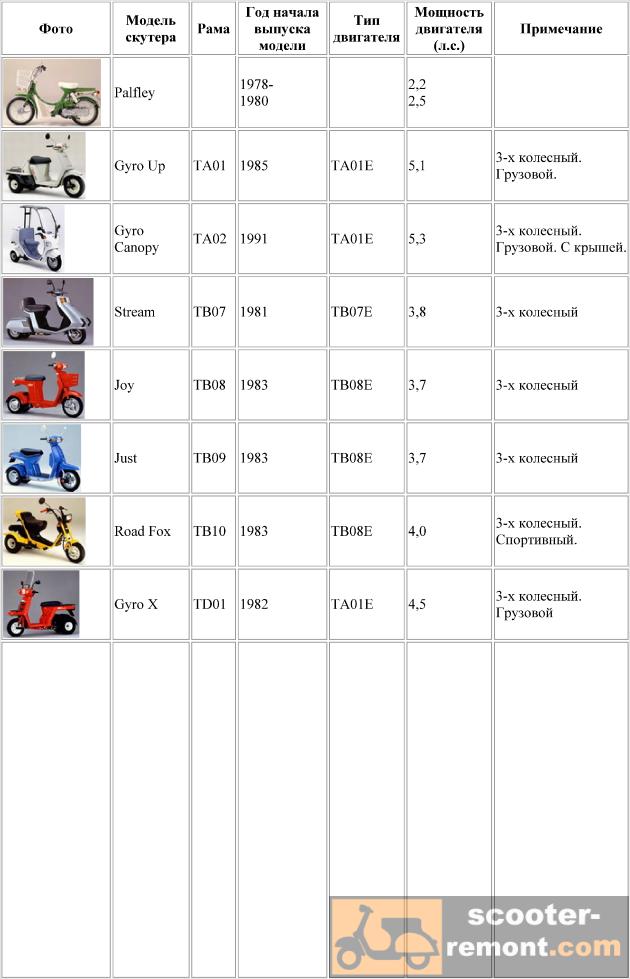 Каталог скутеров Honda от модели TA01 до TD01