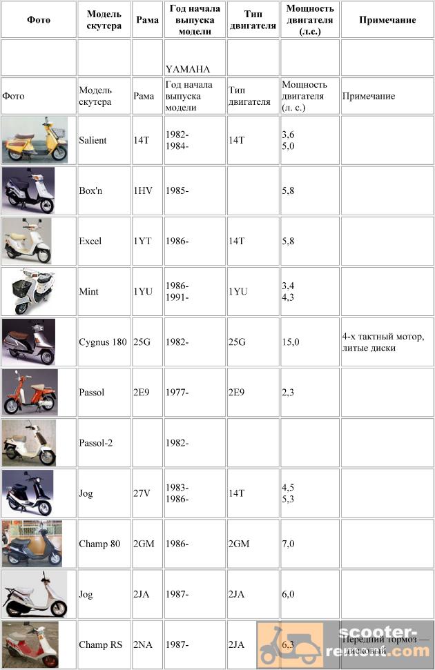 каталог скутеров yamaha от двигателей 14T до 2JA