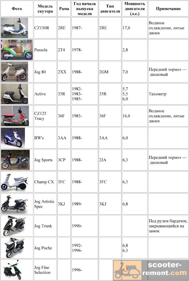 Каталог скутеров Yamaha от двигателей 2RE до 3KJ