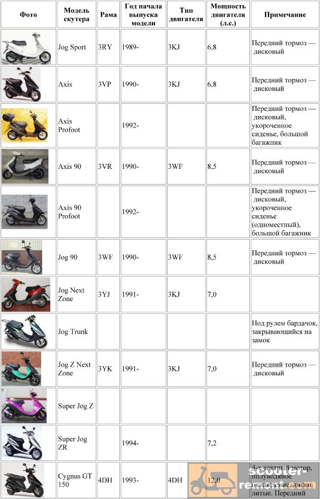 Каталог скутеров Yamaha от двигателей 3KJ до 4DH