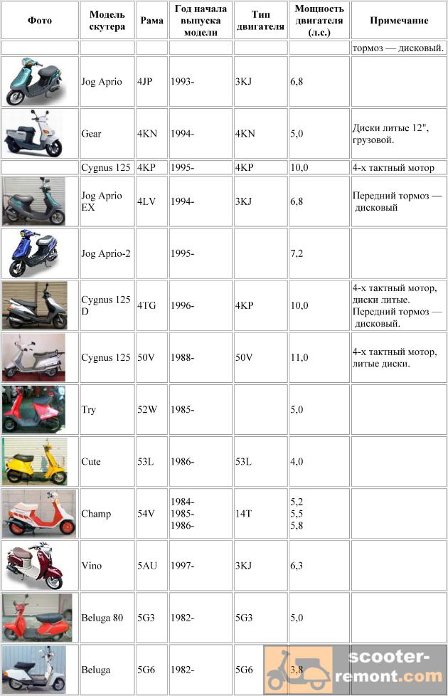 моделей скутеров Yamaha.