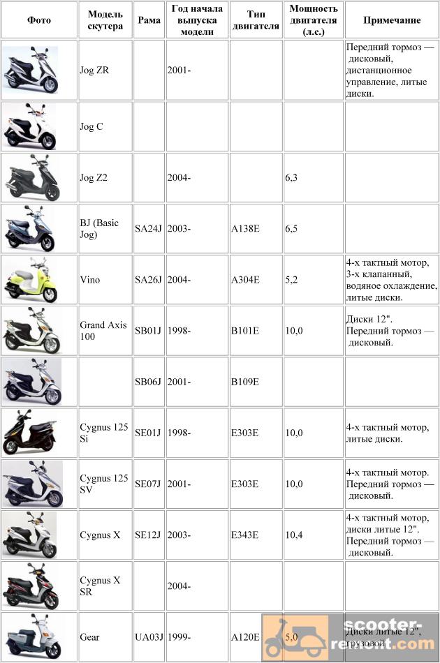каталог скутеров Yamaha с номером рамы от SA16J до UA03J