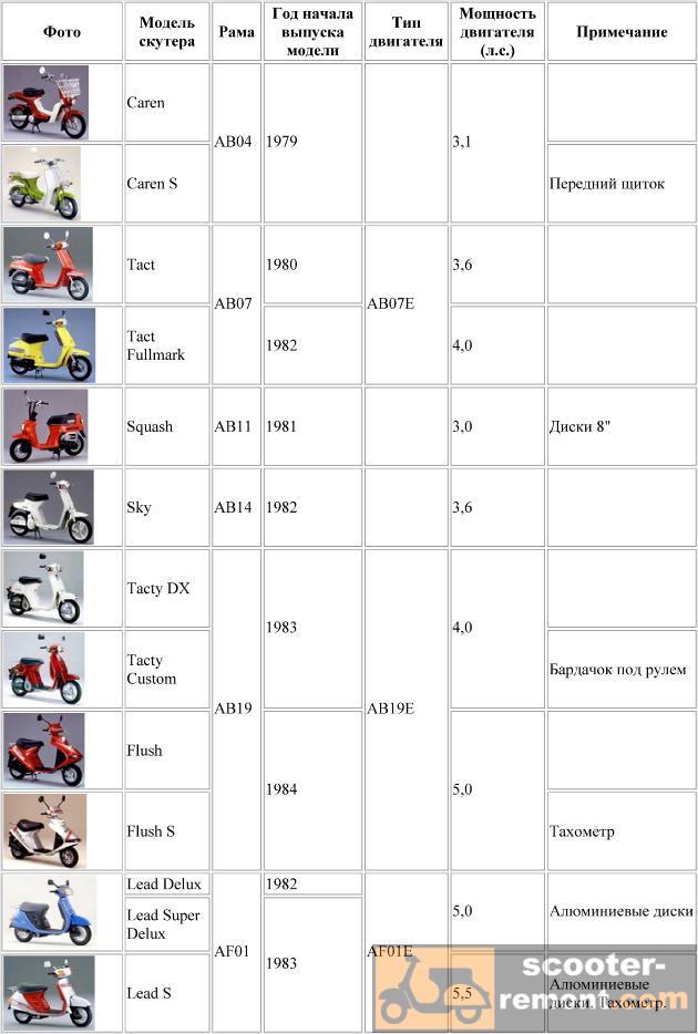 Каталог скутеров Honda от AB04 до AF01