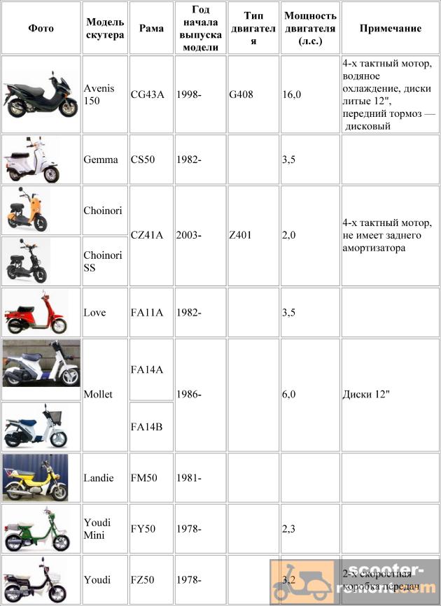 Скутеры Suzuki - все модели и характеристики