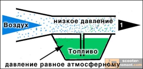 Рис 1. Принцип работы карбюратора.