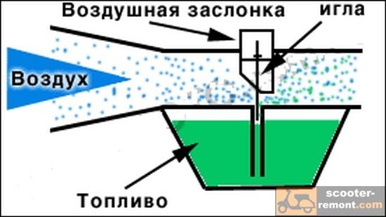 Принцип работы карбюратора