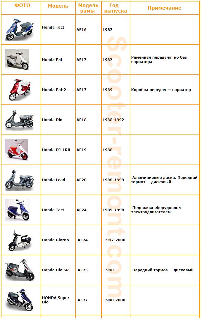 Год выпуска скутеров Honda 1