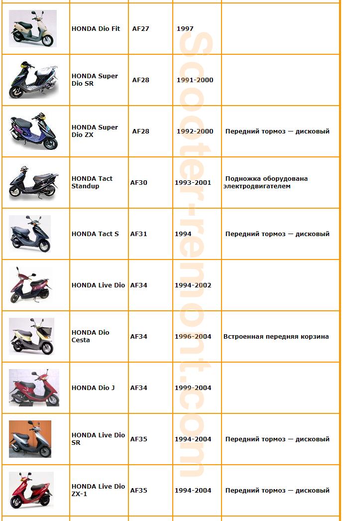 Год выпуска скутеров Honda 2