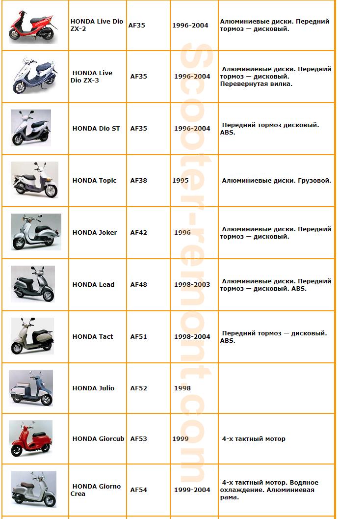 Год выпуска скутеров Honda 3