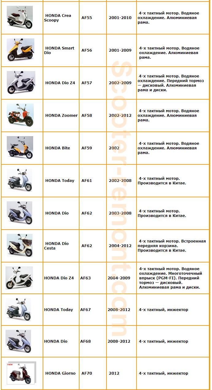 Год выпуска скутеров Honda 4