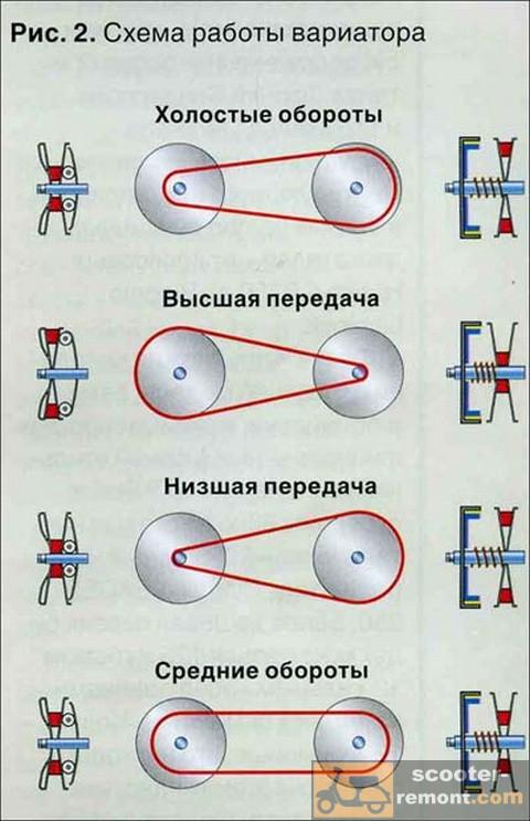 Схема правильной работы вариатора скутера