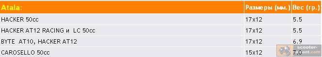 Размер и вес роликов вариатора для всех скутеров Atala