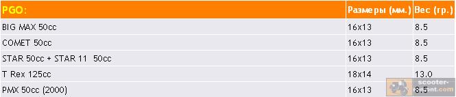 Таблица - заводские размеры роликов для скутеров PGO