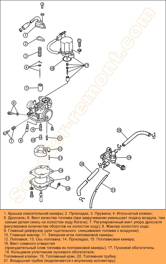 Подробная детализация карбюратора Yamaha