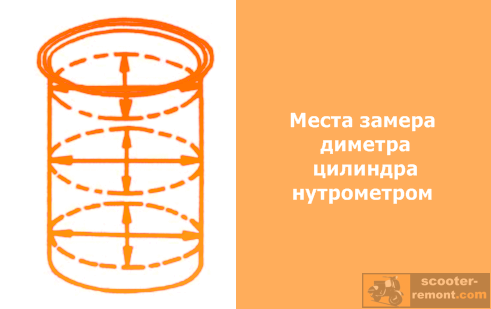 Места замера диаметра цилиндра