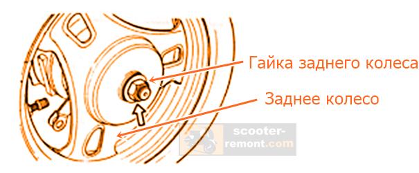 Процесс откручивания гайки и снятия колеса