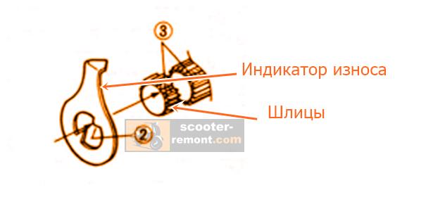 Индикатор износа колодок