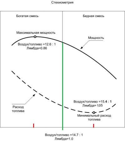 Сравнения богатой и бедной смеси на графике