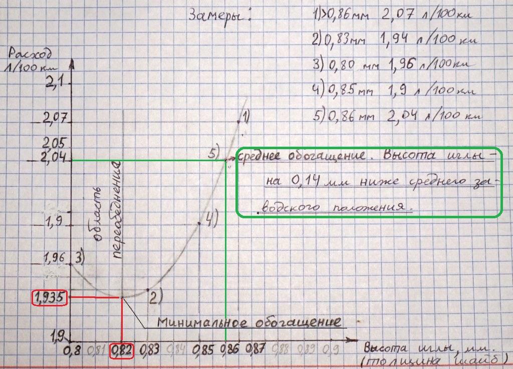 Замеры расхода на графике